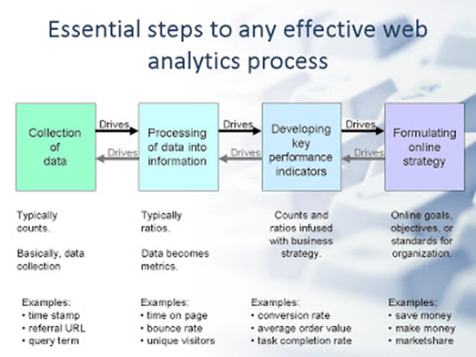 web analytics basics In this presentation, texasgov shares information about how to get started with using web analytics at your organization we cover how to delve into your data and measure your campaigns, and we provide some tips we've learned to get the most out of our web analytics data.